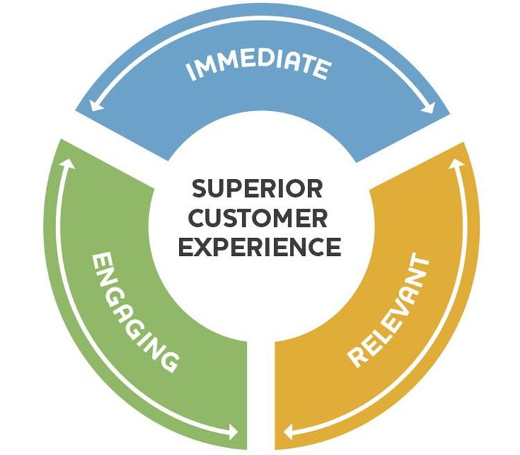 Dịch vụ khách hàng cao cấp
